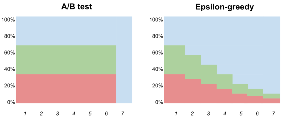 Comparing A/B tesitng and Epsilon-greedy