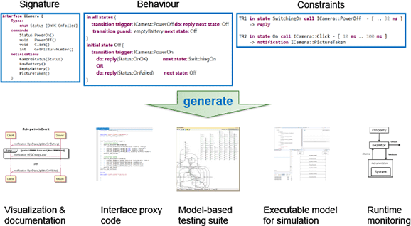 A number of artifacts can be generated from a ComMA model.