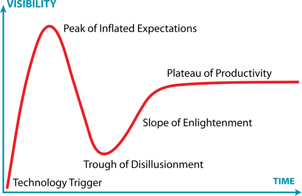 Technology's life cycle