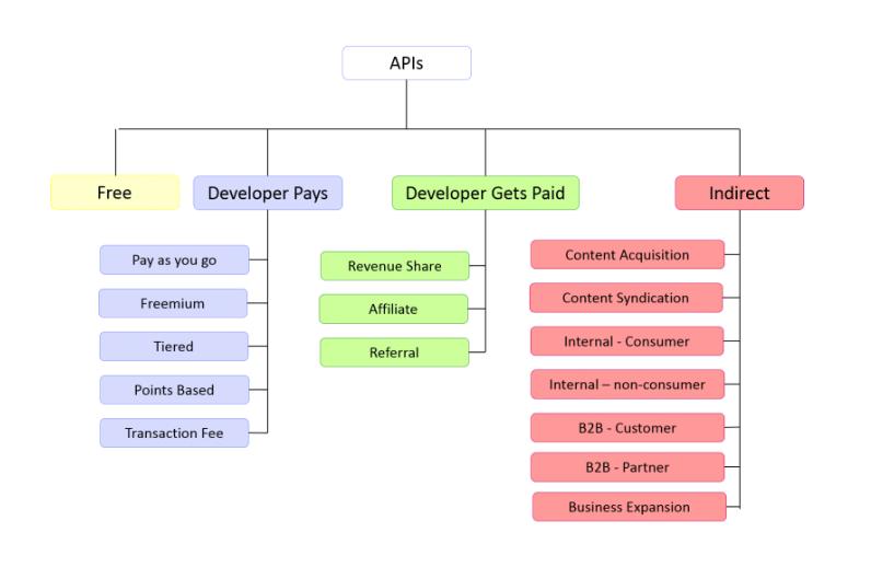 API economy: taxonomy