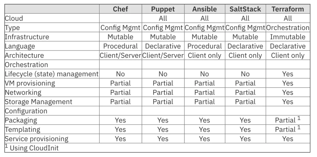 Infrastructure as Code: comparison chart