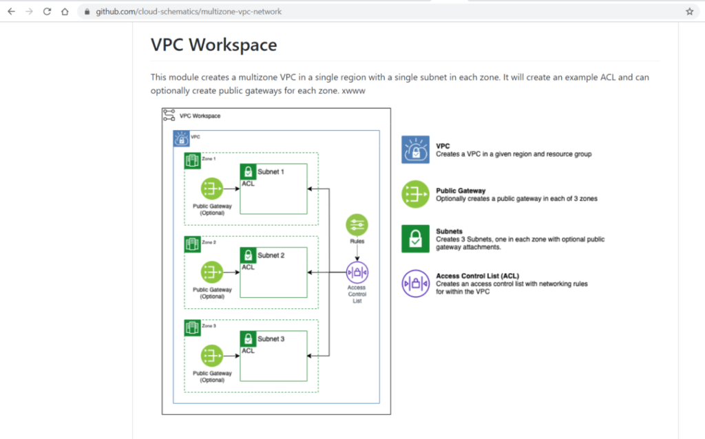 Infrastructure as Code: VPC Workspace
