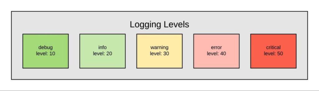 Logging levels